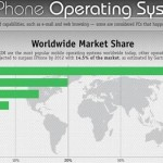 Cell Phone Operating Systems