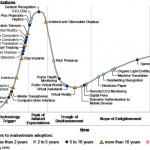 Hype Cycle of interface design