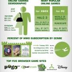 Onling Gaming